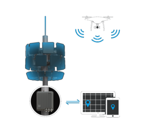 drone registration helps identify drone users