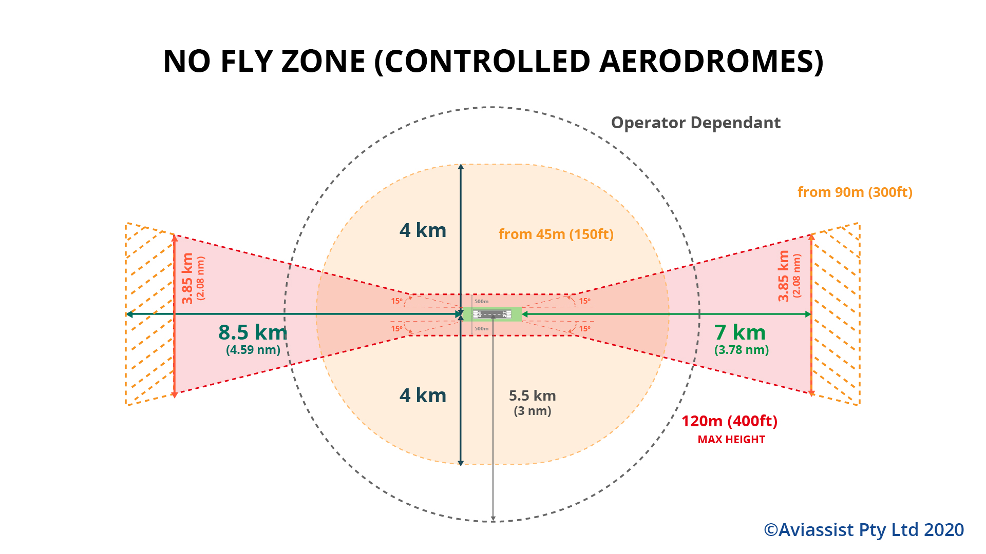 drone no fly zone controlled aerodrome