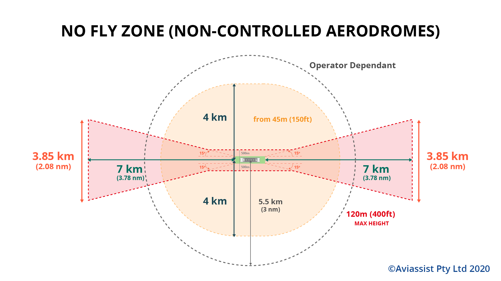 drone no fly zone non controlled aerodrome